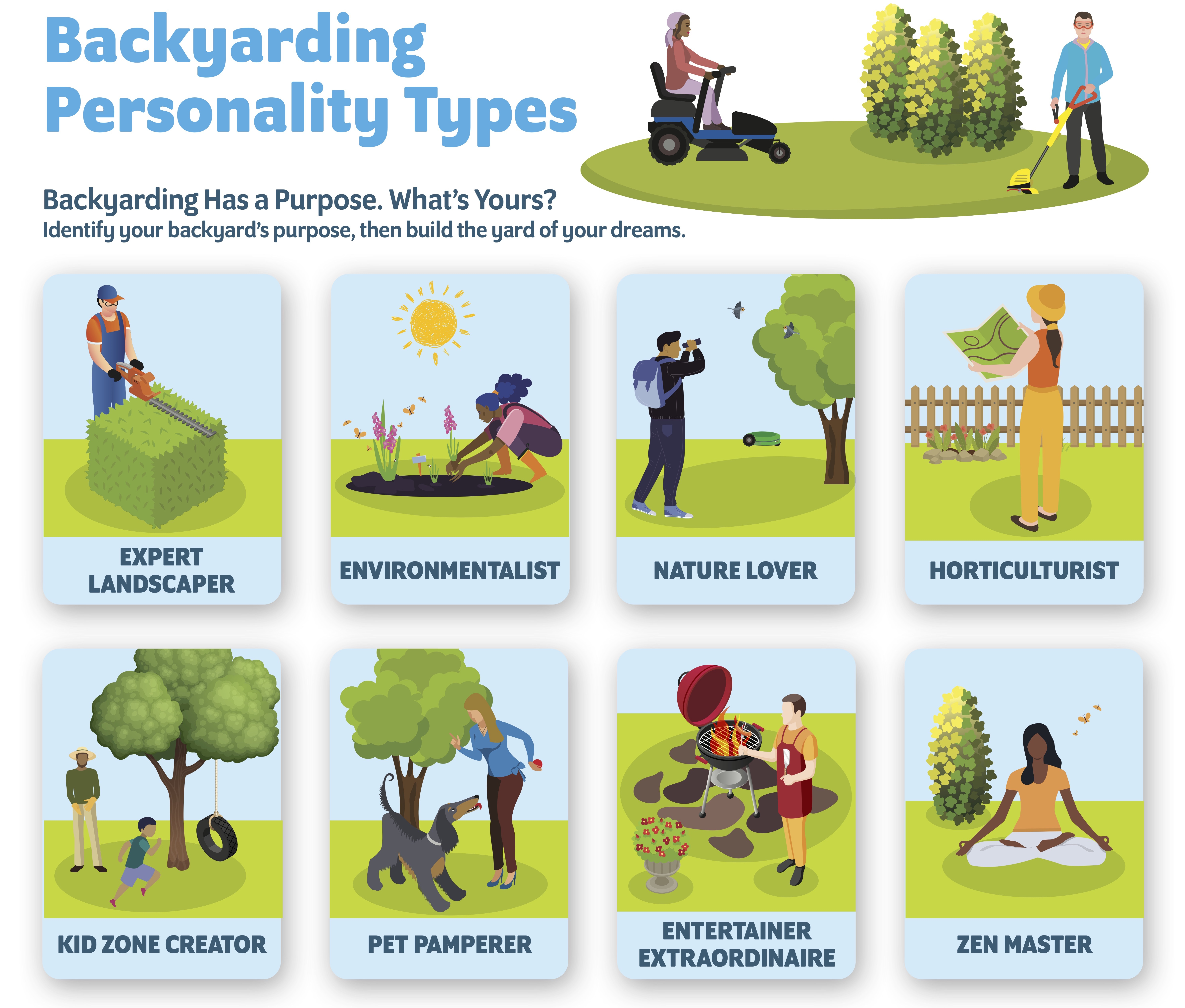 Infographic showing different back yarding personality types